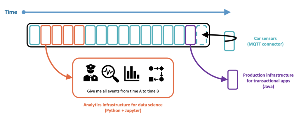 Kappa Architecture for Transactional and Analytical Workloads powered by Apache Kafka
