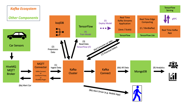 Kappa Architecture with Apache Kafka MQTT Kubernetes and Tensorflow for Streaming Machine Learning