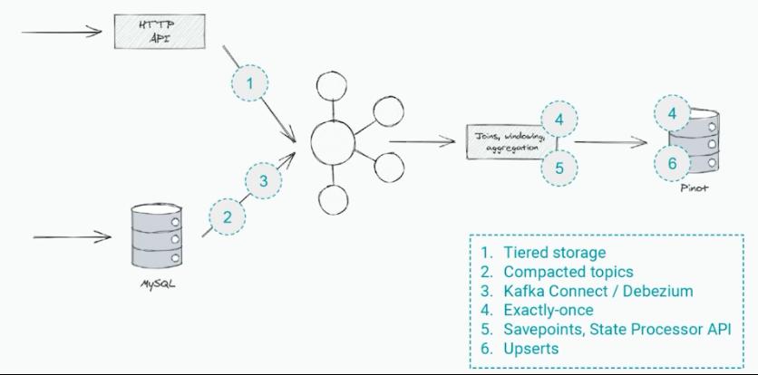 Kappa Architecture with Kafka at Shopify