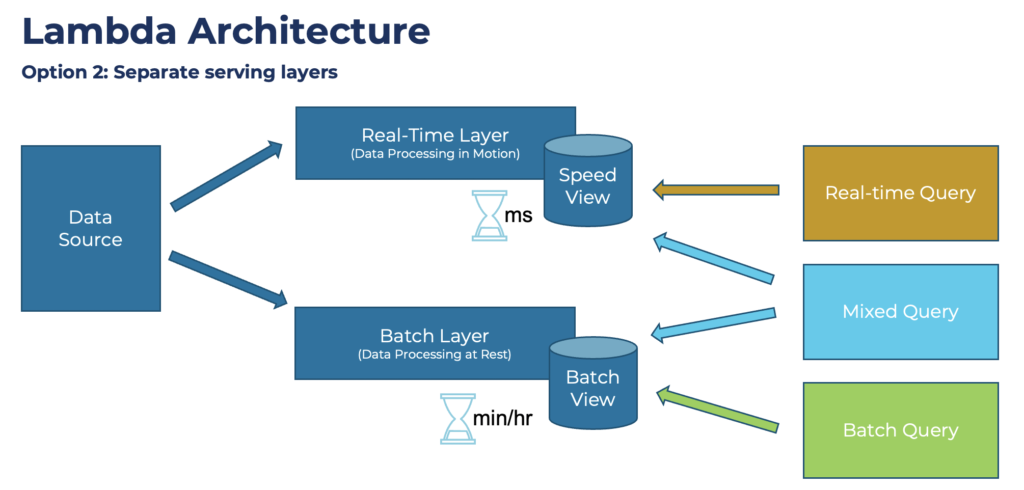 Lambda Architecture with Two Separate Serving Layers