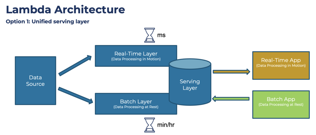 Lambda Architecture with Unified Serving Layer