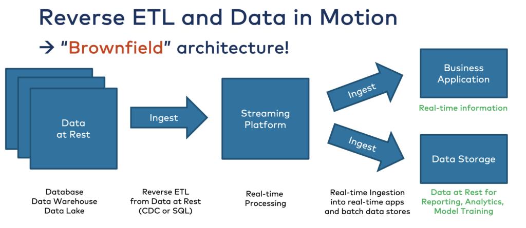 Reverse ETL and Data in Motion