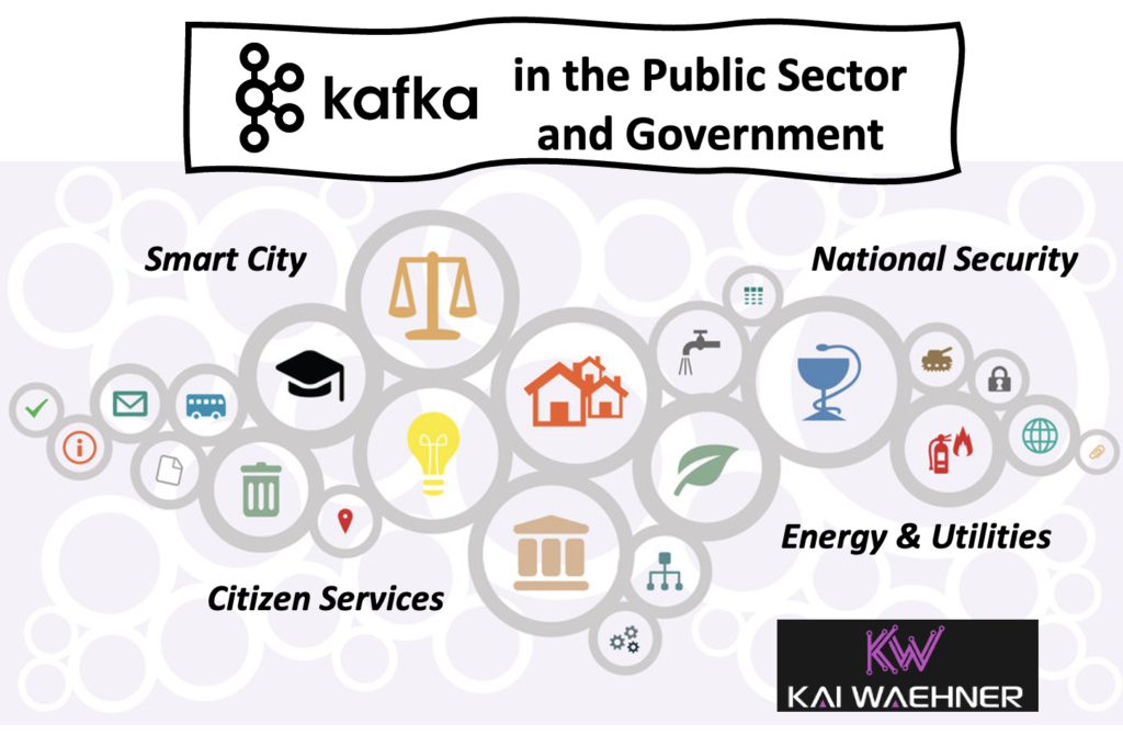 Apache Kafka in the Public Sector and Government for Data in Motion