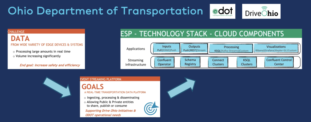 Apache in Public Sector Government and Smart City at Ohio Department of Transportation