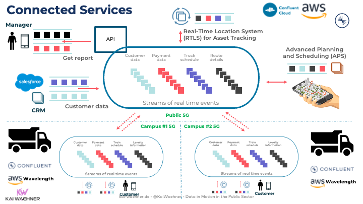 Connected Hybrid Services and Low Latency via Open API