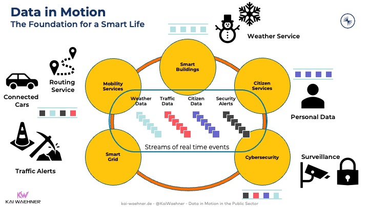 Data in Motion as Foundation of a Smart City powered by Apache Kafka