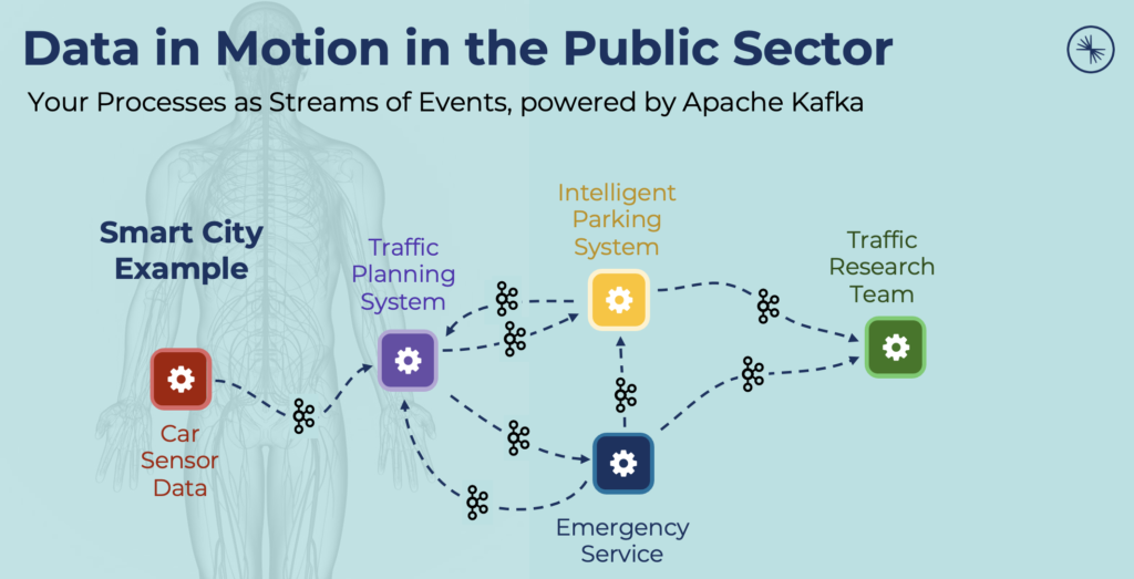 Data in Motion in the Public Sector powered by Apache Kafka