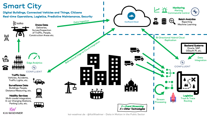 Hybrid Edge Cloud Architecture for a Smart City with Apache Kafka