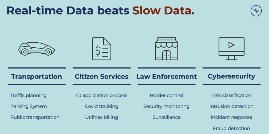 Real time data beats slow data in the public sector